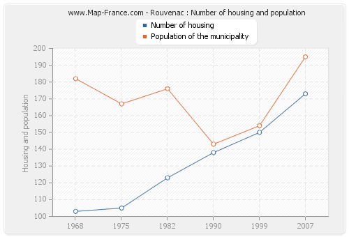 Rouvenac : Number of housing and population