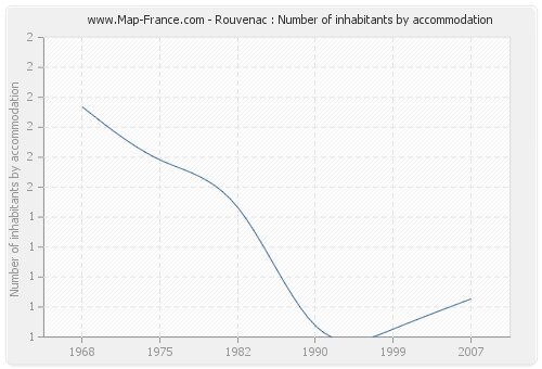 Rouvenac : Number of inhabitants by accommodation