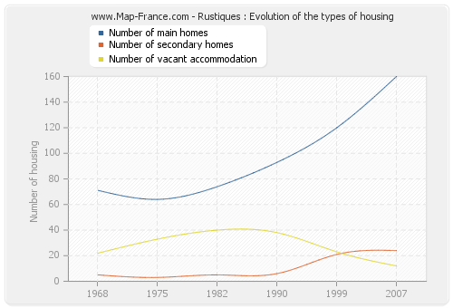 Rustiques : Evolution of the types of housing