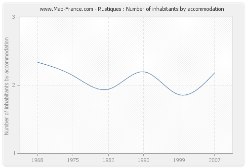 Rustiques : Number of inhabitants by accommodation