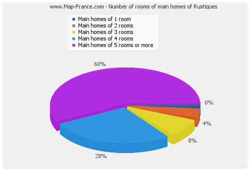Number of rooms of main homes of Rustiques