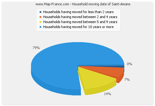 Household moving date of Saint-Amans