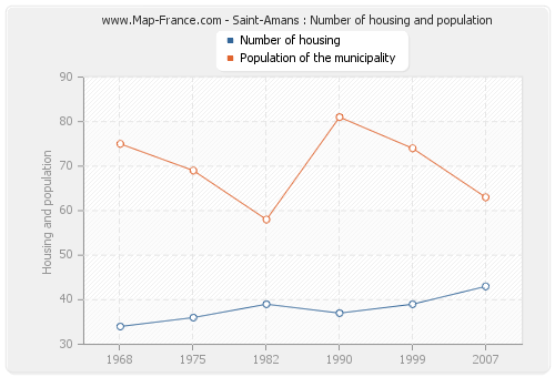 Saint-Amans : Number of housing and population