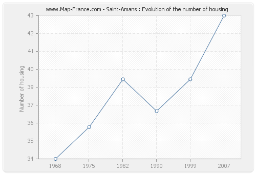 Saint-Amans : Evolution of the number of housing