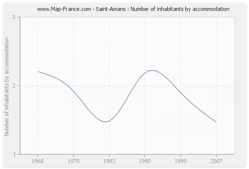 Saint-Amans : Number of inhabitants by accommodation