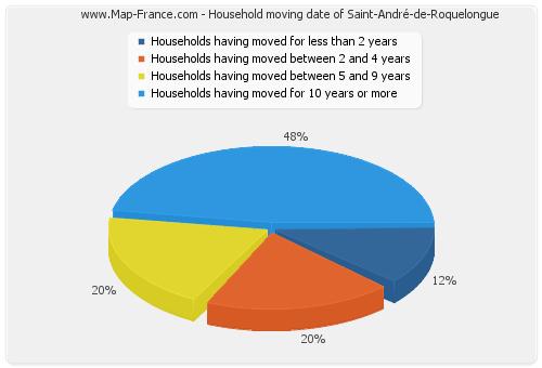 Household moving date of Saint-André-de-Roquelongue