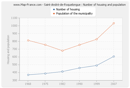 Saint-André-de-Roquelongue : Number of housing and population