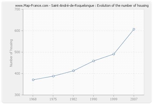 Saint-André-de-Roquelongue : Evolution of the number of housing