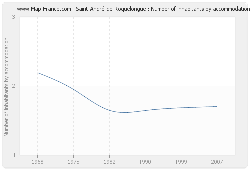 Saint-André-de-Roquelongue : Number of inhabitants by accommodation