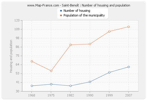 Saint-Benoît : Number of housing and population