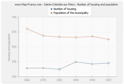 Sainte-Colombe-sur-l'Hers : Number of housing and population
