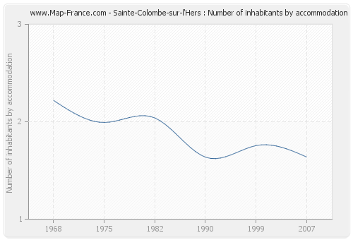 Sainte-Colombe-sur-l'Hers : Number of inhabitants by accommodation