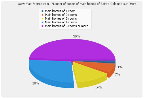 Number of rooms of main homes of Sainte-Colombe-sur-l'Hers