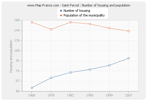 Saint-Ferriol : Number of housing and population
