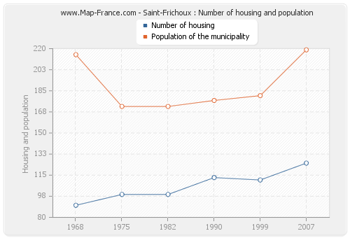 Saint-Frichoux : Number of housing and population