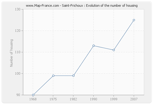 Saint-Frichoux : Evolution of the number of housing