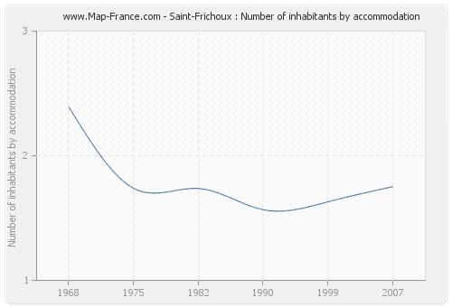 Saint-Frichoux : Number of inhabitants by accommodation