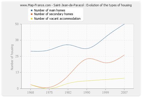 Saint-Jean-de-Paracol : Evolution of the types of housing