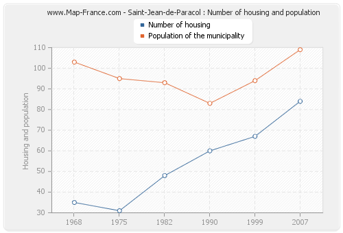 Saint-Jean-de-Paracol : Number of housing and population