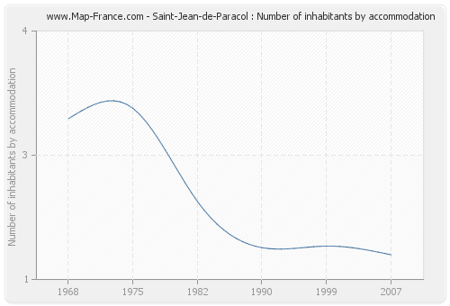 Saint-Jean-de-Paracol : Number of inhabitants by accommodation