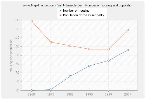 Saint-Julia-de-Bec : Number of housing and population