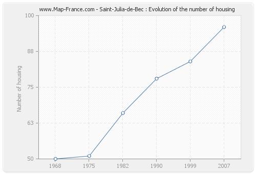 Saint-Julia-de-Bec : Evolution of the number of housing