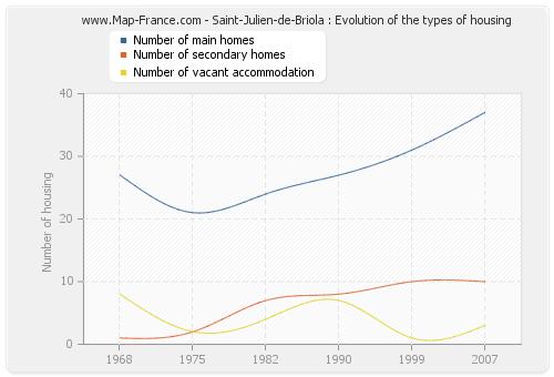 Saint-Julien-de-Briola : Evolution of the types of housing