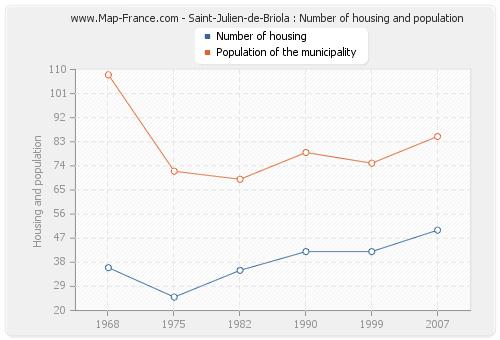 Saint-Julien-de-Briola : Number of housing and population