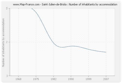 Saint-Julien-de-Briola : Number of inhabitants by accommodation