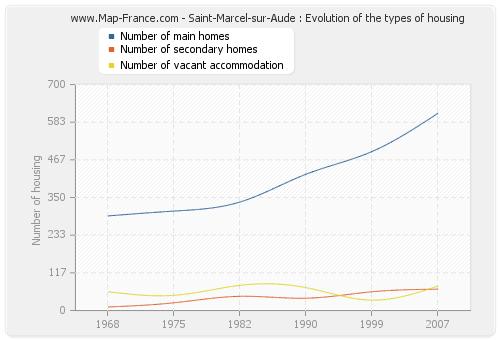 Saint-Marcel-sur-Aude : Evolution of the types of housing