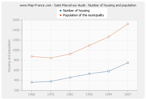 Saint-Marcel-sur-Aude : Number of housing and population
