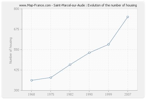 Saint-Marcel-sur-Aude : Evolution of the number of housing