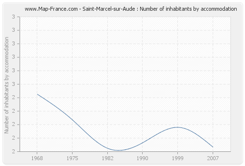 Saint-Marcel-sur-Aude : Number of inhabitants by accommodation