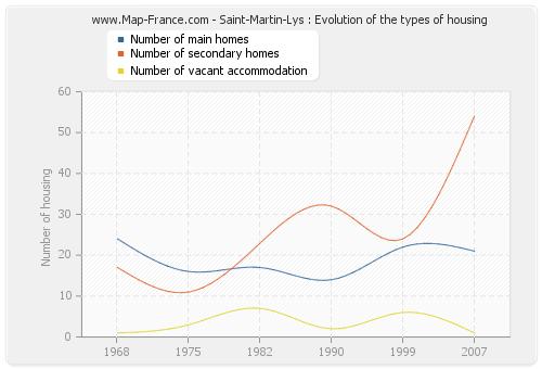 Saint-Martin-Lys : Evolution of the types of housing