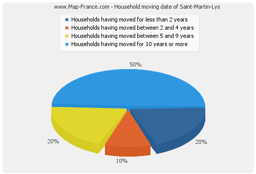 Household moving date of Saint-Martin-Lys