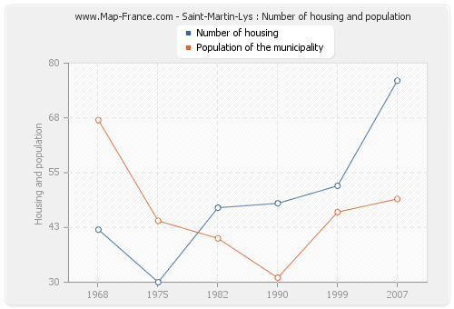 Saint-Martin-Lys : Number of housing and population