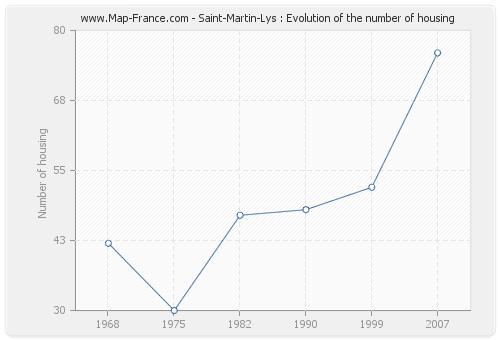 Saint-Martin-Lys : Evolution of the number of housing
