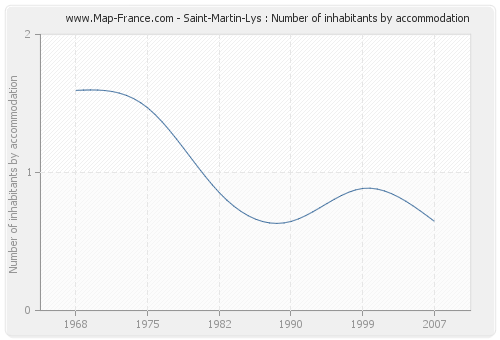 Saint-Martin-Lys : Number of inhabitants by accommodation