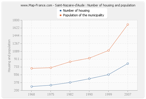 Saint-Nazaire-d'Aude : Number of housing and population