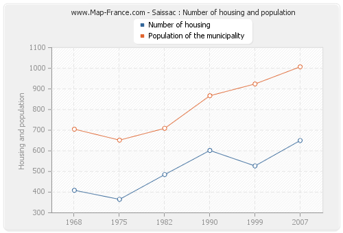 Saissac : Number of housing and population