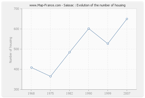 Saissac : Evolution of the number of housing