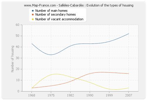 Sallèles-Cabardès : Evolution of the types of housing