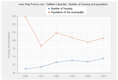 Sallèles-Cabardès : Number of housing and population