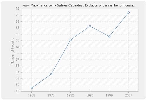 Sallèles-Cabardès : Evolution of the number of housing
