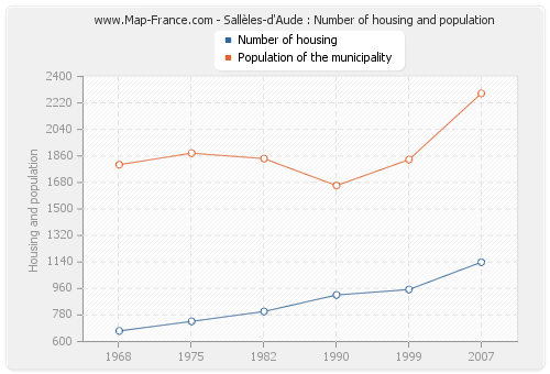 Sallèles-d'Aude : Number of housing and population