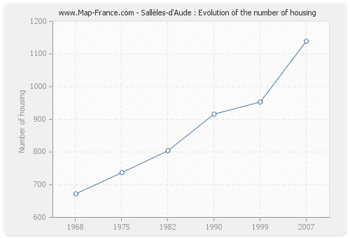 Sallèles-d'Aude : Evolution of the number of housing