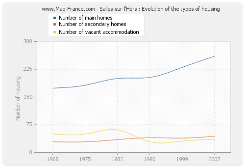 Salles-sur-l'Hers : Evolution of the types of housing