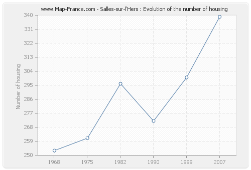 Salles-sur-l'Hers : Evolution of the number of housing
