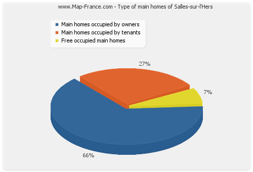 Type of main homes of Salles-sur-l'Hers