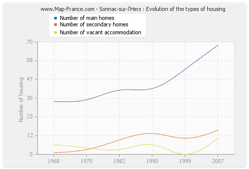 Sonnac-sur-l'Hers : Evolution of the types of housing